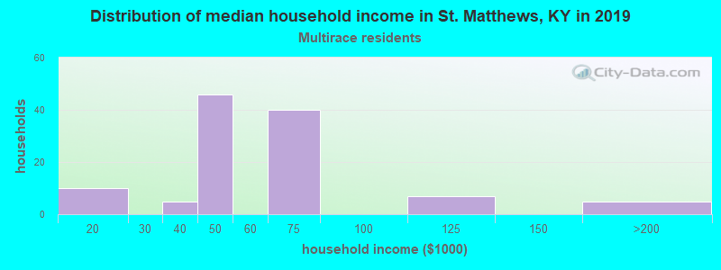 St. Matthews household income for Two or more races householders