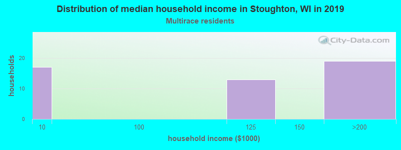 Stoughton household income for Two or more races householders
