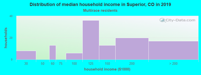 Superior household income for Two or more races householders