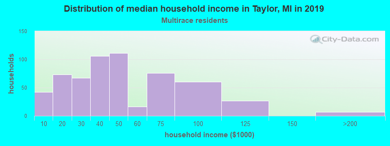 Taylor household income for Two or more races householders