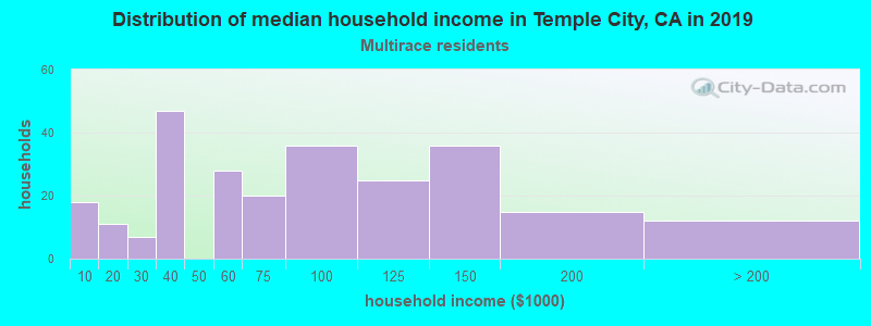 Temple City household income for Two or more races householders