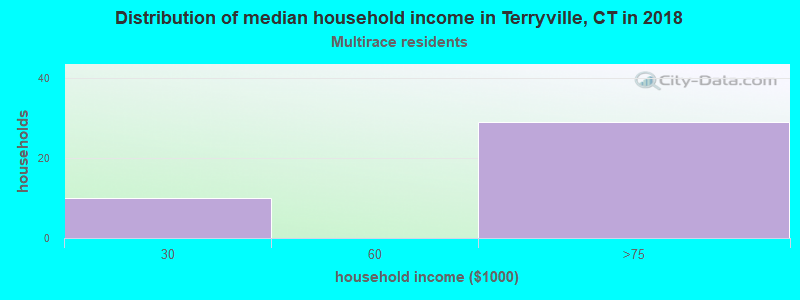 Terryville household income for Two or more races householders
