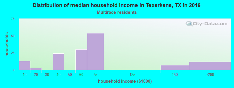 Texarkana household income for Two or more races householders