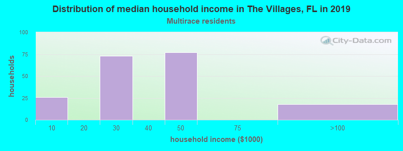The Villages household income for Two or more races householders