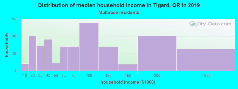 Tigard household income for Two or more races householders