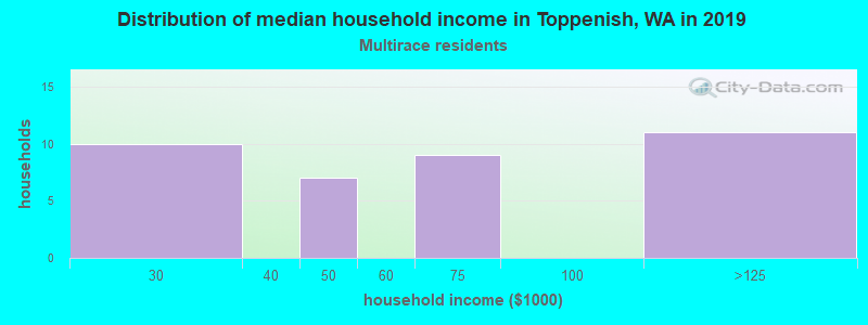 Toppenish household income for Two or more races householders