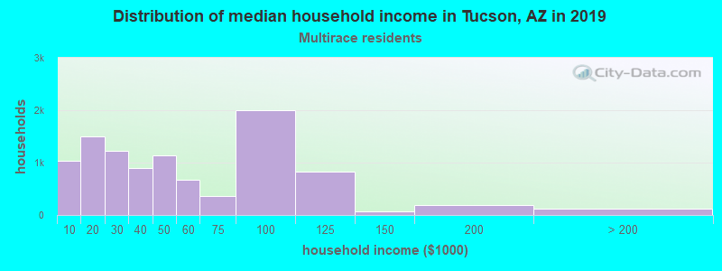 Tucson household income for Two or more races householders