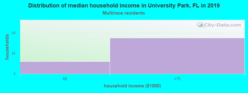 University Park household income for Two or more races householders