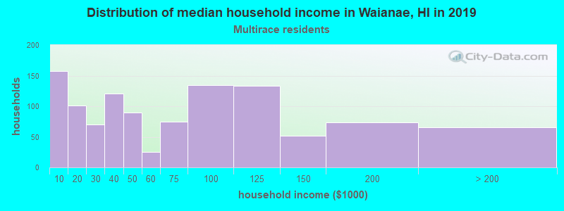Waianae household income for Two or more races householders