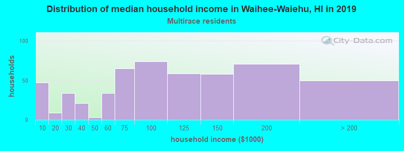 Waihee-Waiehu household income for Two or more races householders