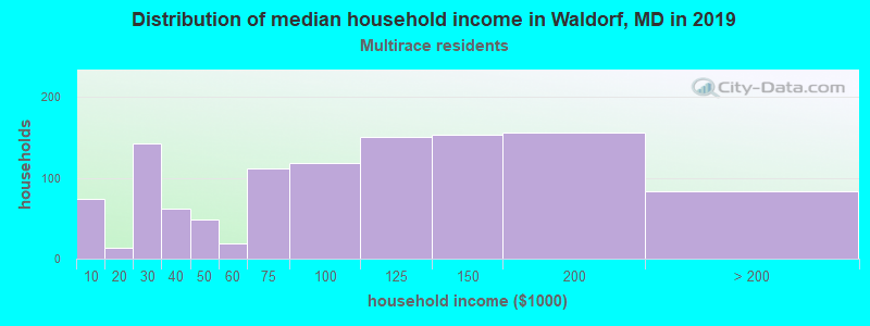 Waldorf household income for Two or more races householders