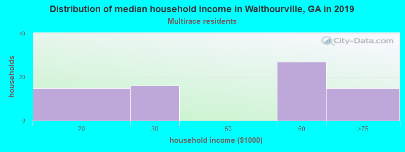 Walthourville household income for Two or more races householders