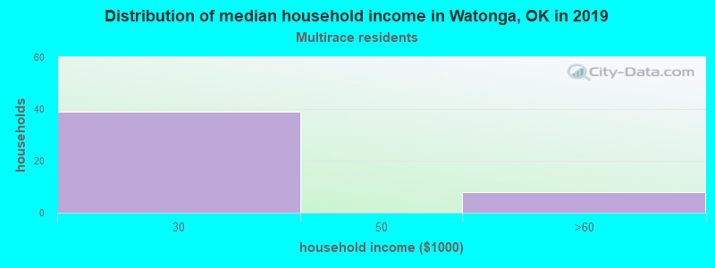 Watonga household income for Two or more races householders