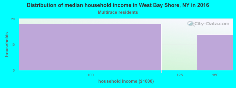 West Bay Shore household income for Two or more races householders