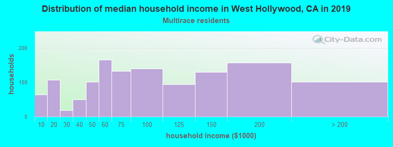 West Hollywood household income for Two or more races householders