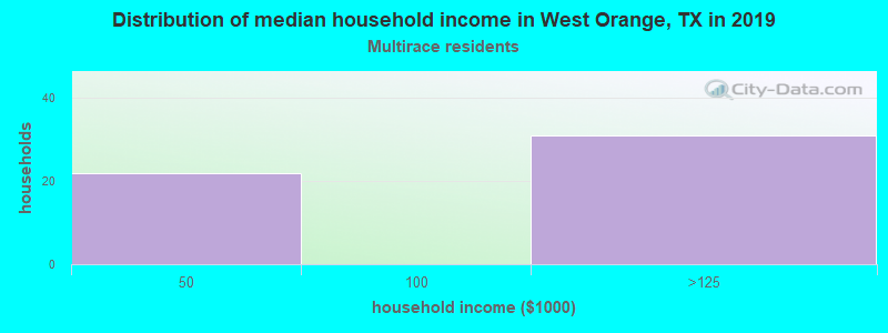 West Orange household income for Two or more races householders