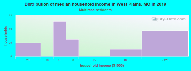 West Plains household income for Two or more races householders