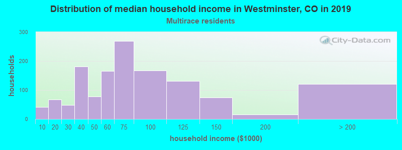 Westminster household income for Two or more races householders