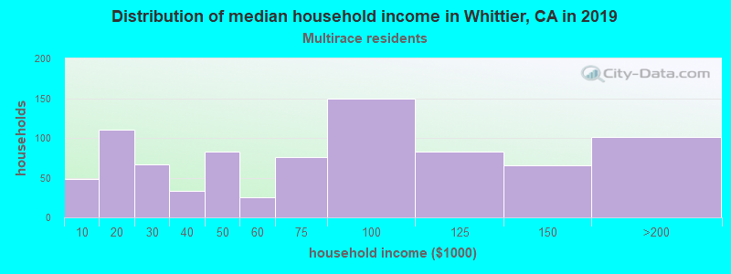 Whittier household income for Two or more races householders