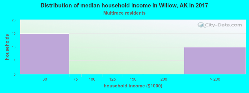 Willow household income for Two or more races householders