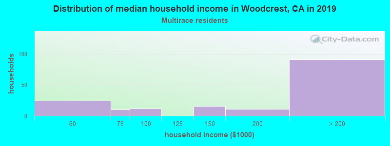 Woodcrest household income for Two or more races householders