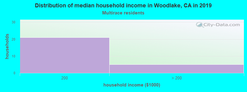 Woodlake household income for Two or more races householders