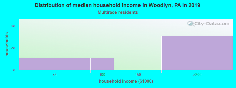 Woodlyn household income for Two or more races householders