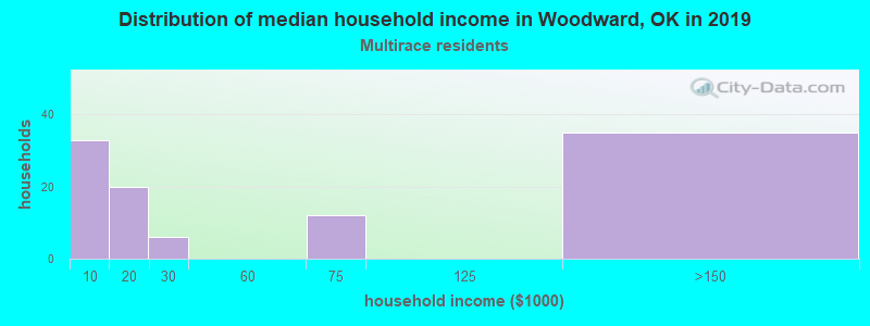 Woodward household income for Two or more races householders