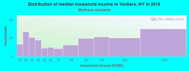 Yonkers household income for Two or more races householders