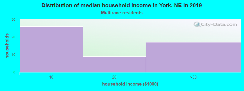 York household income for Two or more races householders