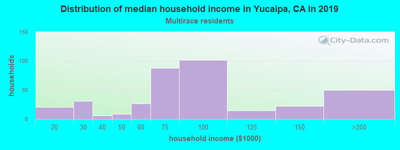 Yucaipa household income for Two or more races householders