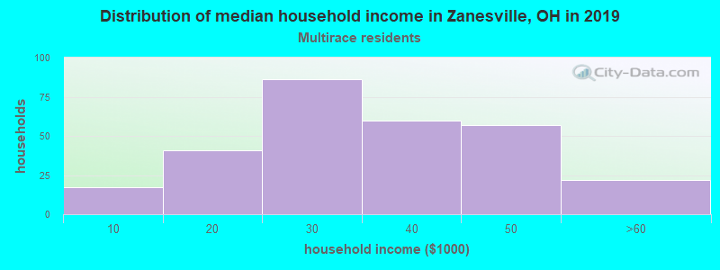 Zanesville household income for Two or more races householders