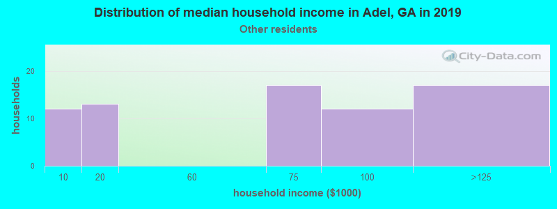 Adel household income for Some other race householders