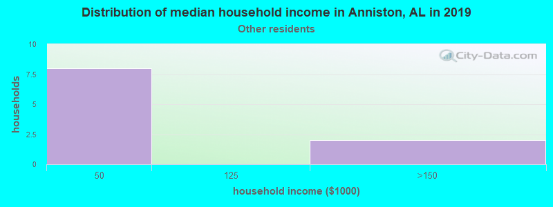 Anniston household income for Some other race householders