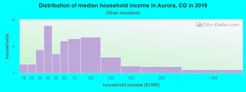 Aurora household income for Some other race householders