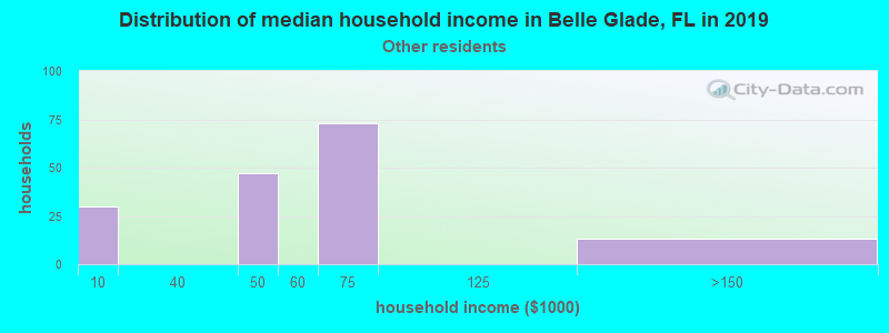 Belle Glade household income for Some other race householders