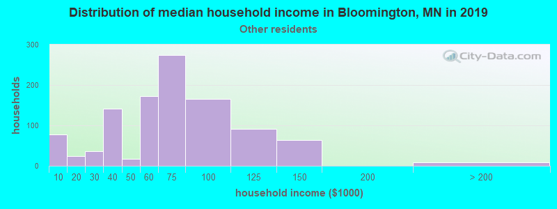 Bloomington household income for Some other race householders