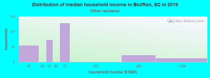 Bluffton household income for Some other race householders