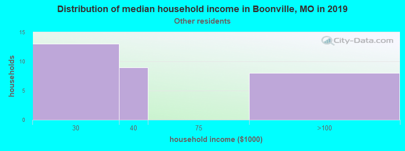 Boonville household income for Some other race householders