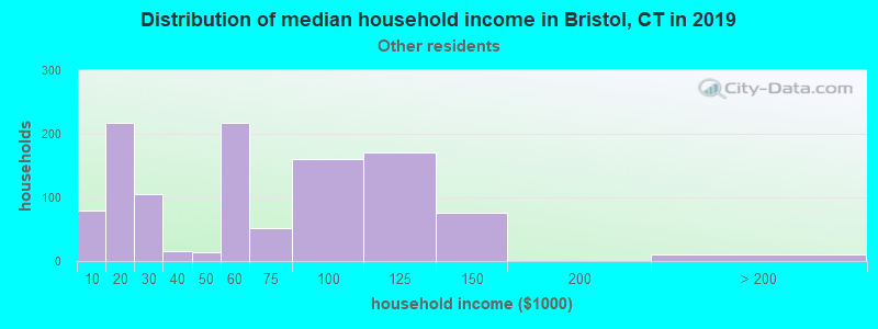 Bristol household income for Some other race householders