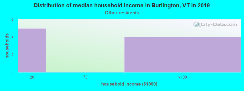 Burlington household income for Some other race householders