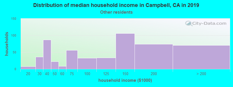 Campbell household income for Some other race householders