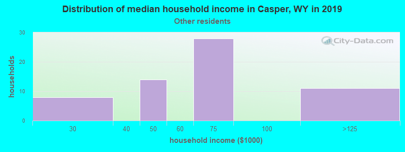 Casper household income for Some other race householders