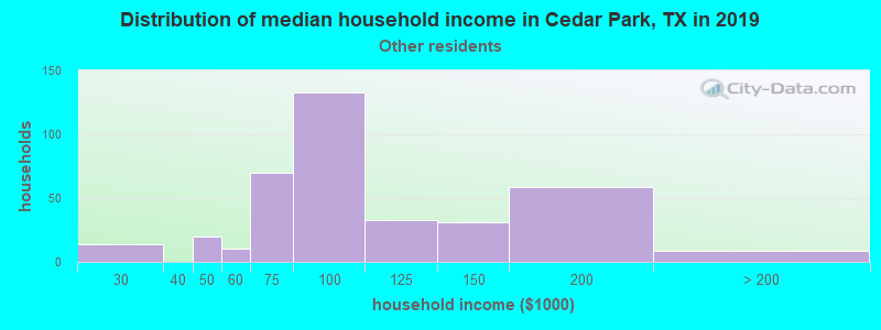 Cedar Park household income for Some other race householders