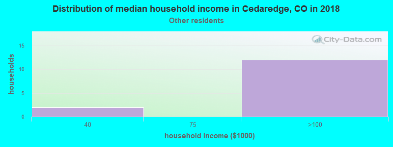 Cedaredge household income for Some other race householders
