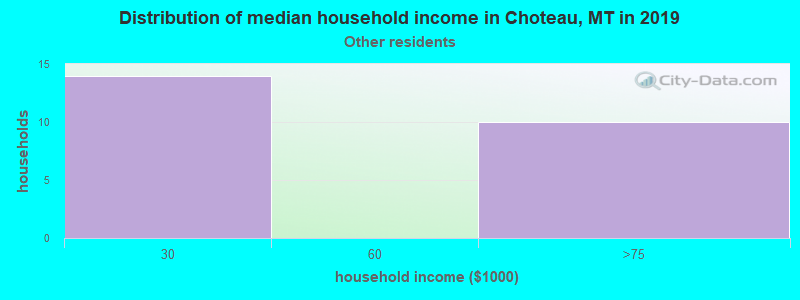 Choteau household income for Some other race householders