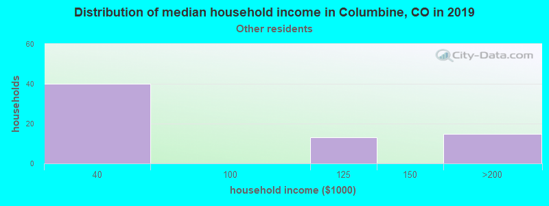 Columbine household income for Some other race householders