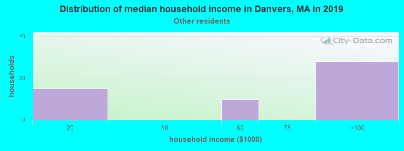 Danvers household income for Some other race householders