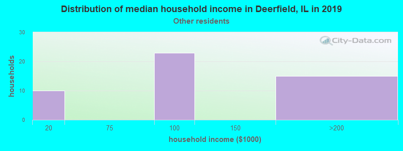 Deerfield household income for Some other race householders