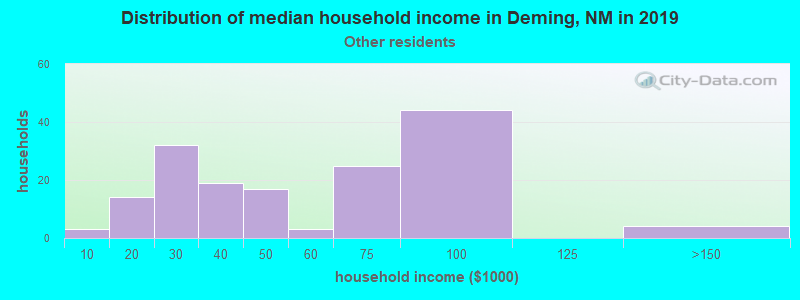 Deming household income for Some other race householders